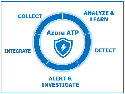 Introduction to Azure Advanced Threat Protection (ATP