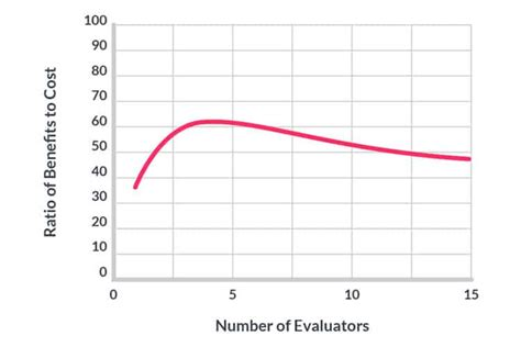 An Introduction To Heuristic Evaluation - Usability Geek