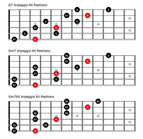 Need help escaping the Pentatonic Blues scale